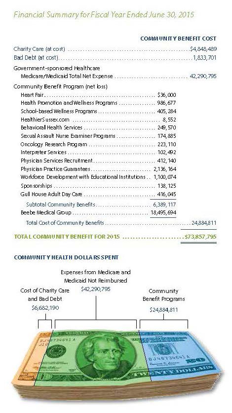 Financial Report Page Beebe Healthcare
